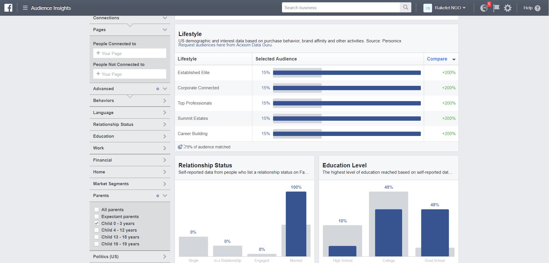 כך נראה Facebook Audience Insights כלי ניתוח הקהלים של פייסבוק