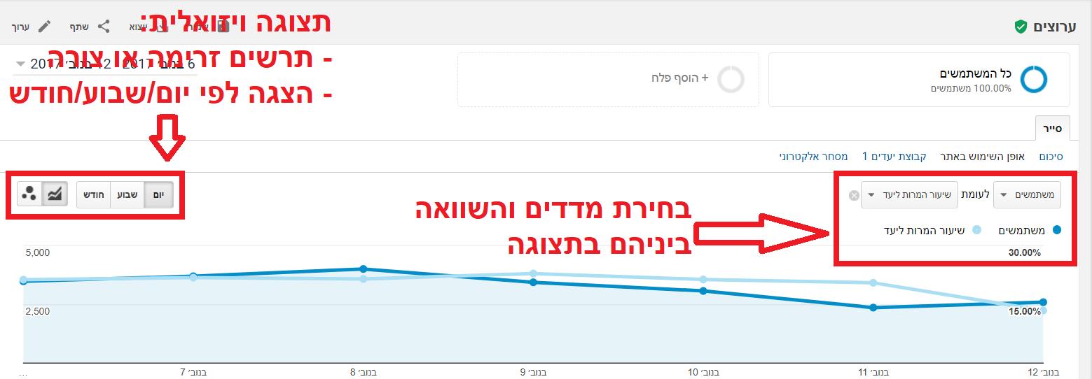 הדוחות המובנים של גוגל אנליטיקס - יוריס דיגיטל