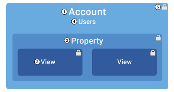 היררכיית חשבון גוגל אנליטיקס - יוריס דיגיטל, צילום מסך מאתר גוגל