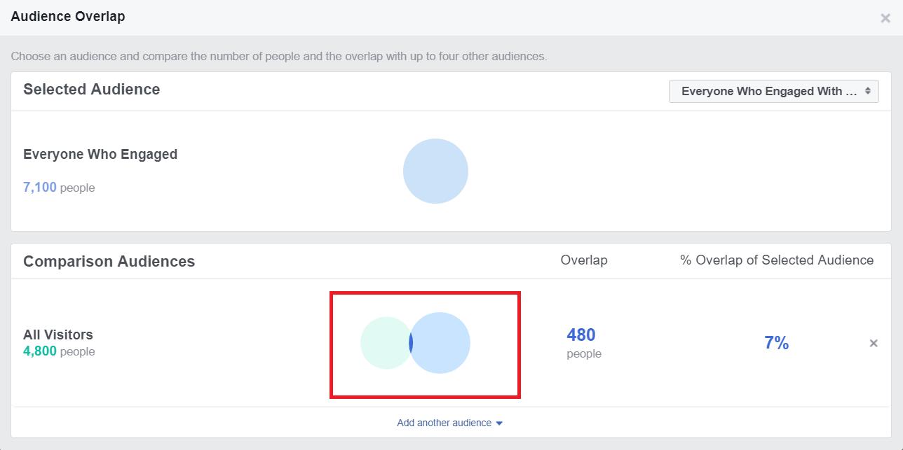 חפיפת קהלי פרסום בפייסבוק - טופנדה שירותי שיווק אונליין
