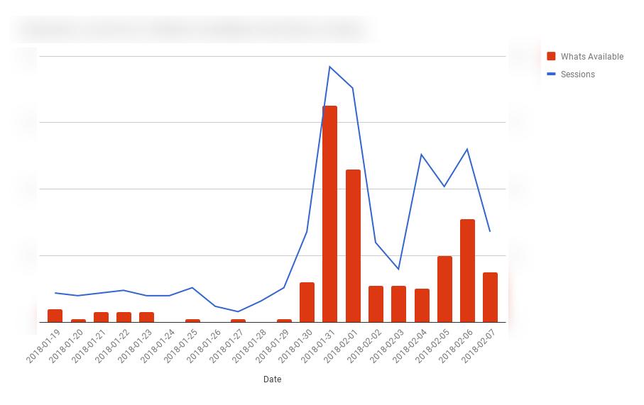 סיפורי הצלחה של טופנדה - מה עשינו עם $150 דולר בלבד עבור הלקוח שלנו? גרף של כניסות לאתר והמרות לפני הפצת הסרטון ובמהלכו.