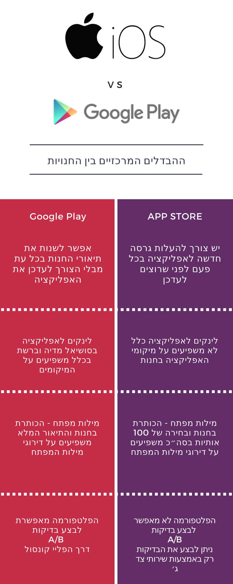iOS Vs Google Play ההבדלים בין החנויות